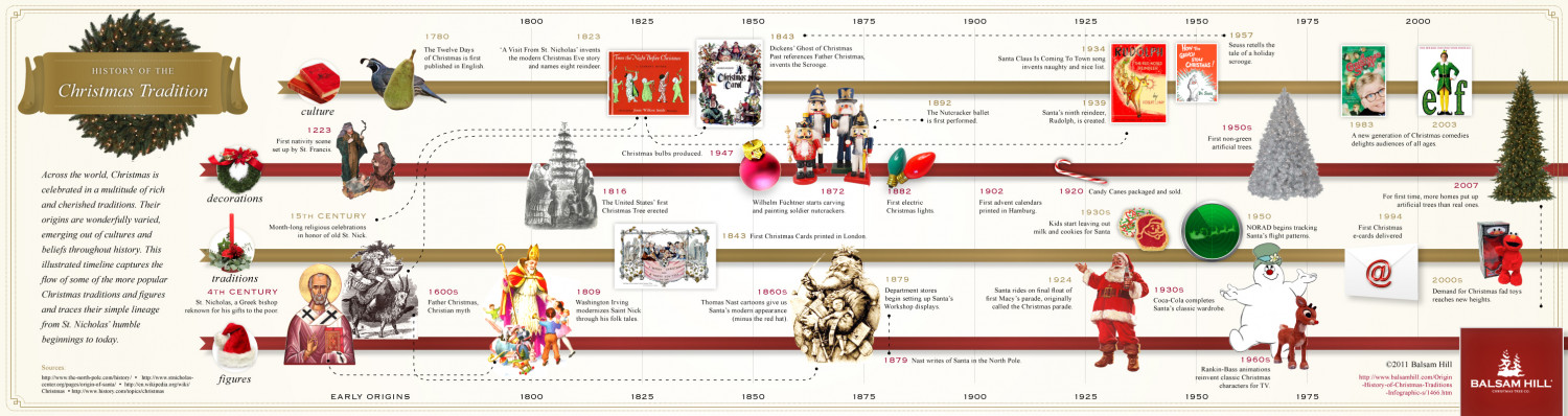 History of the Christmas Tradition Infographic