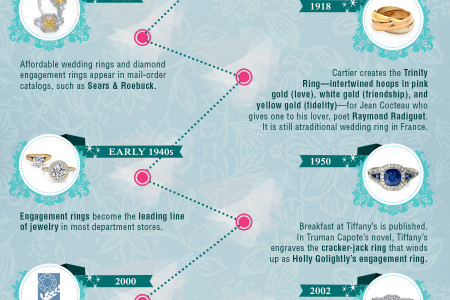 History Of The Engagement Rings Infographic