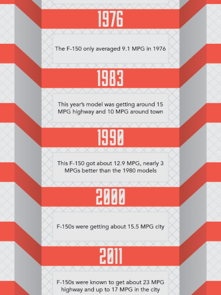 History of the F-150 MPG  Infographic