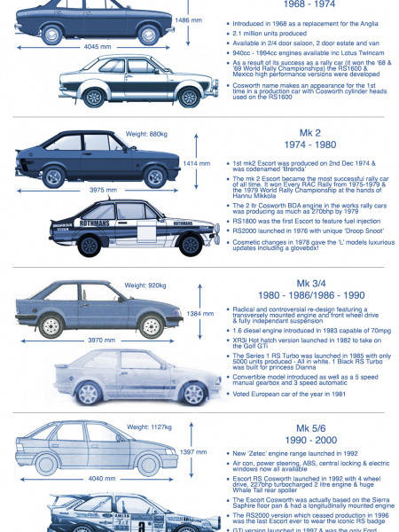 History of the Ford Escort - Micksgarage.com Infographic