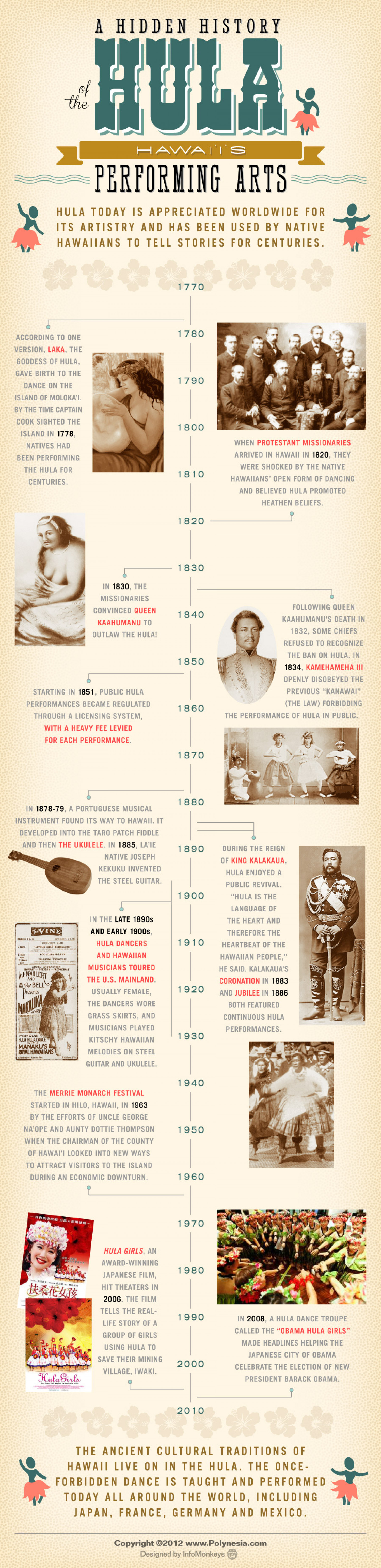 History of the Hula Infographic