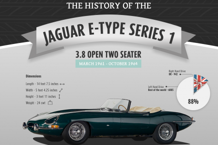 History of the Jaguar E-Type Series 1 Infographic