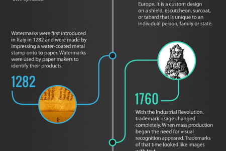 History of the Logo Design Infographic