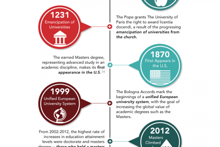 History of the Masters Degree Infographic