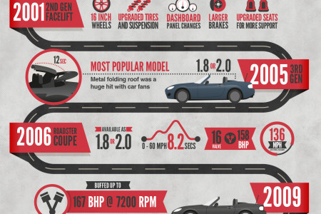 History of the Mazda MX5  Infographic