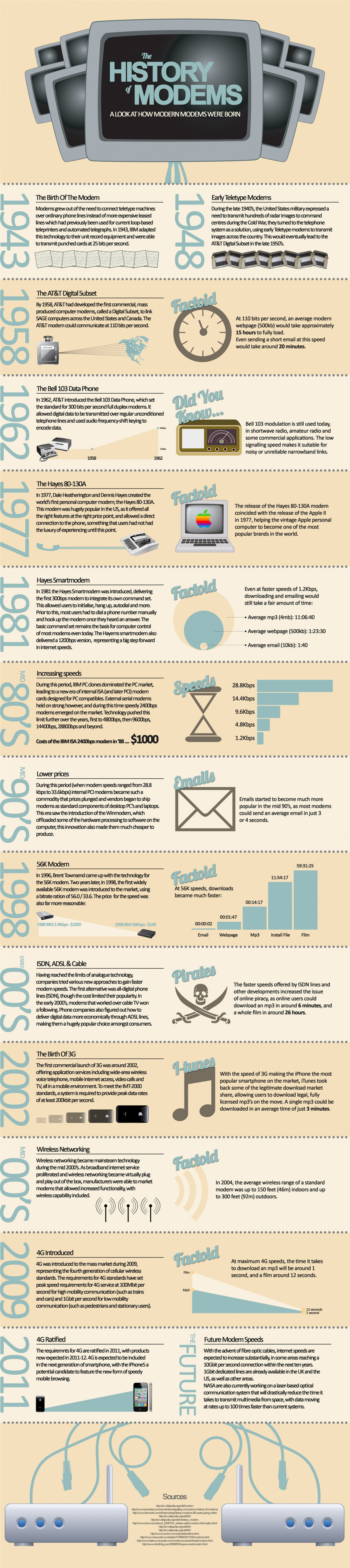 History of the Modem Infographic