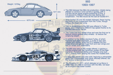 History of the porsche 911 Infographic
