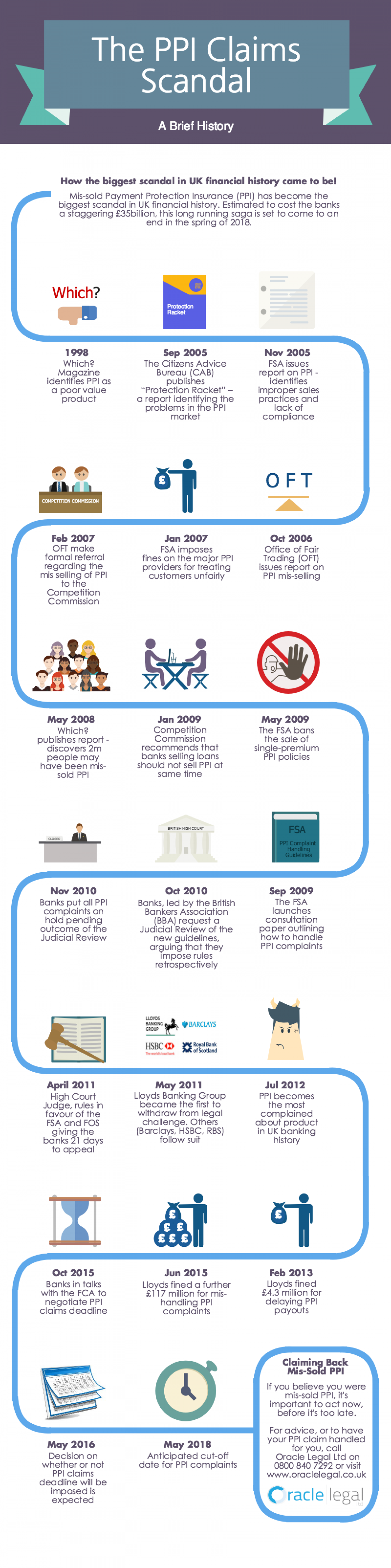 History of the PPI Claims Scandal Infographic
