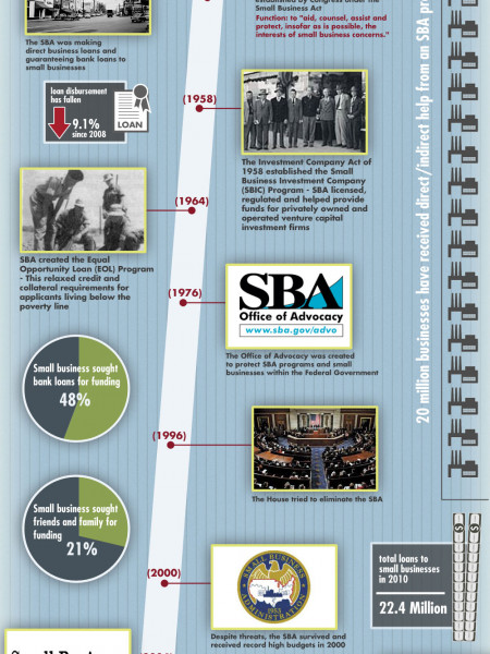 History of the Small Business Administration Infographic