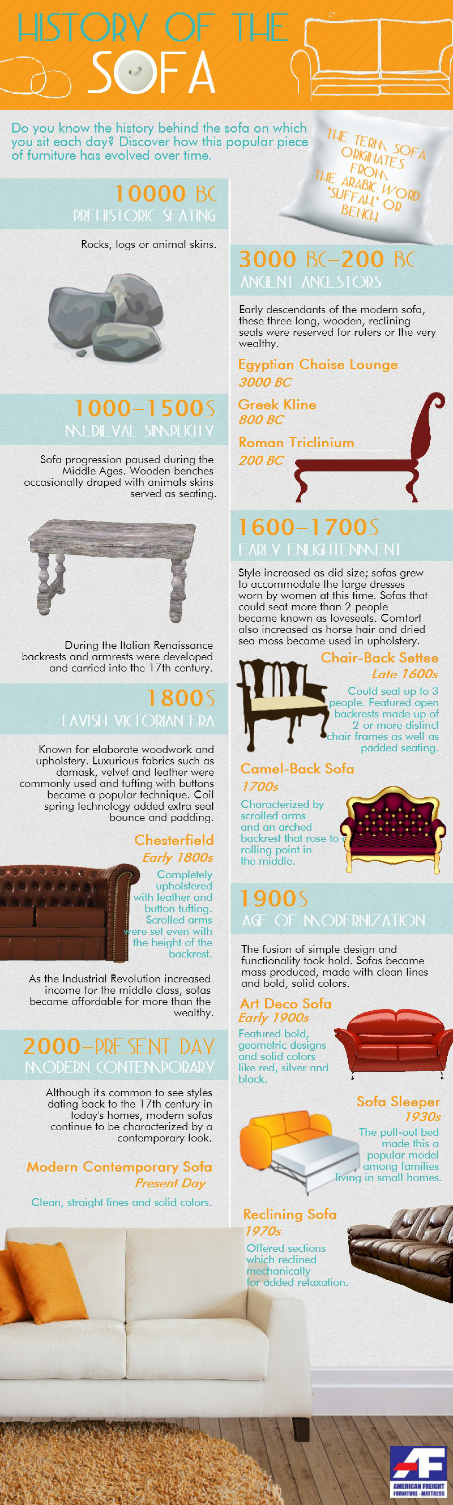 History of the Sofa Infographic