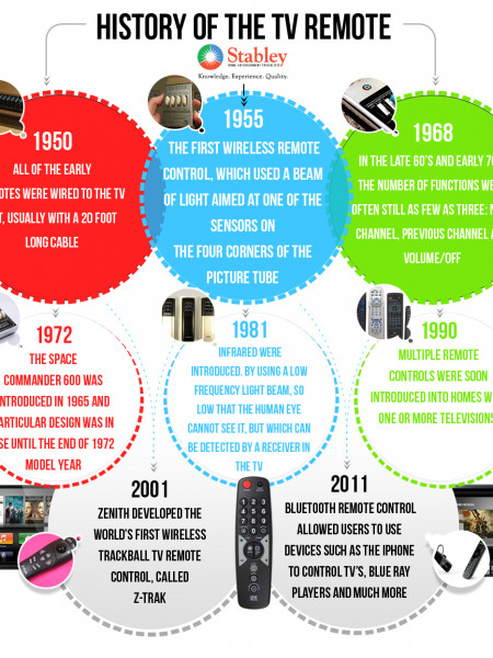 History of the TV Remote Infographic