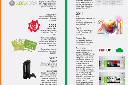 History of the xbox Infographic