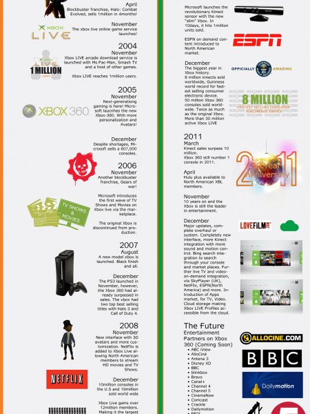 History of the xbox | Visual ly