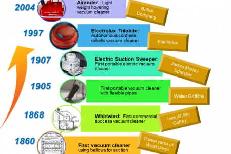 History of Vacuum Cleaner. When was Vacuum Cleaner invented? Who invented the Vacuum Cleaner? How Vacuum Cleaner was invented? Infographic