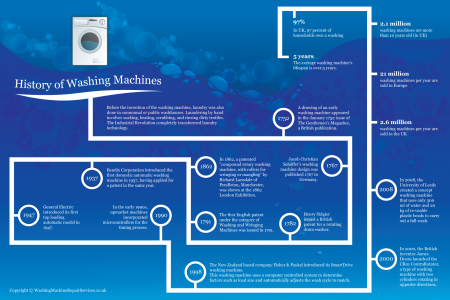 History of Washing Machines Infographic