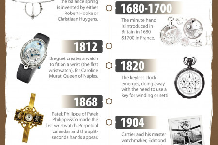 History Of Watches Infographic