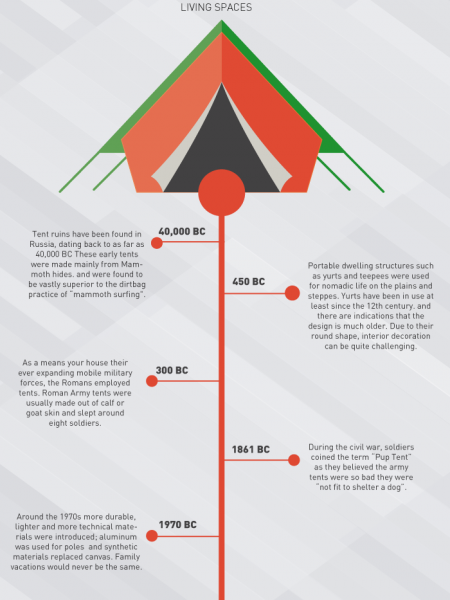 History Of A Tent Infographic Infographic