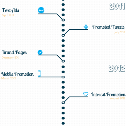 history timeline of twitter ads on timelines visual ly