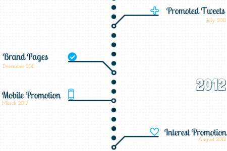 History Timeline of Twitter ads on Timelines Infographic
