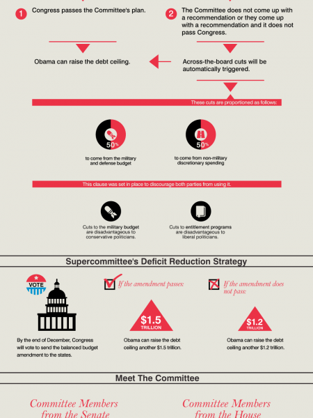 Hitting The Ceiling:Budget Control Act of 2011 Infographic
