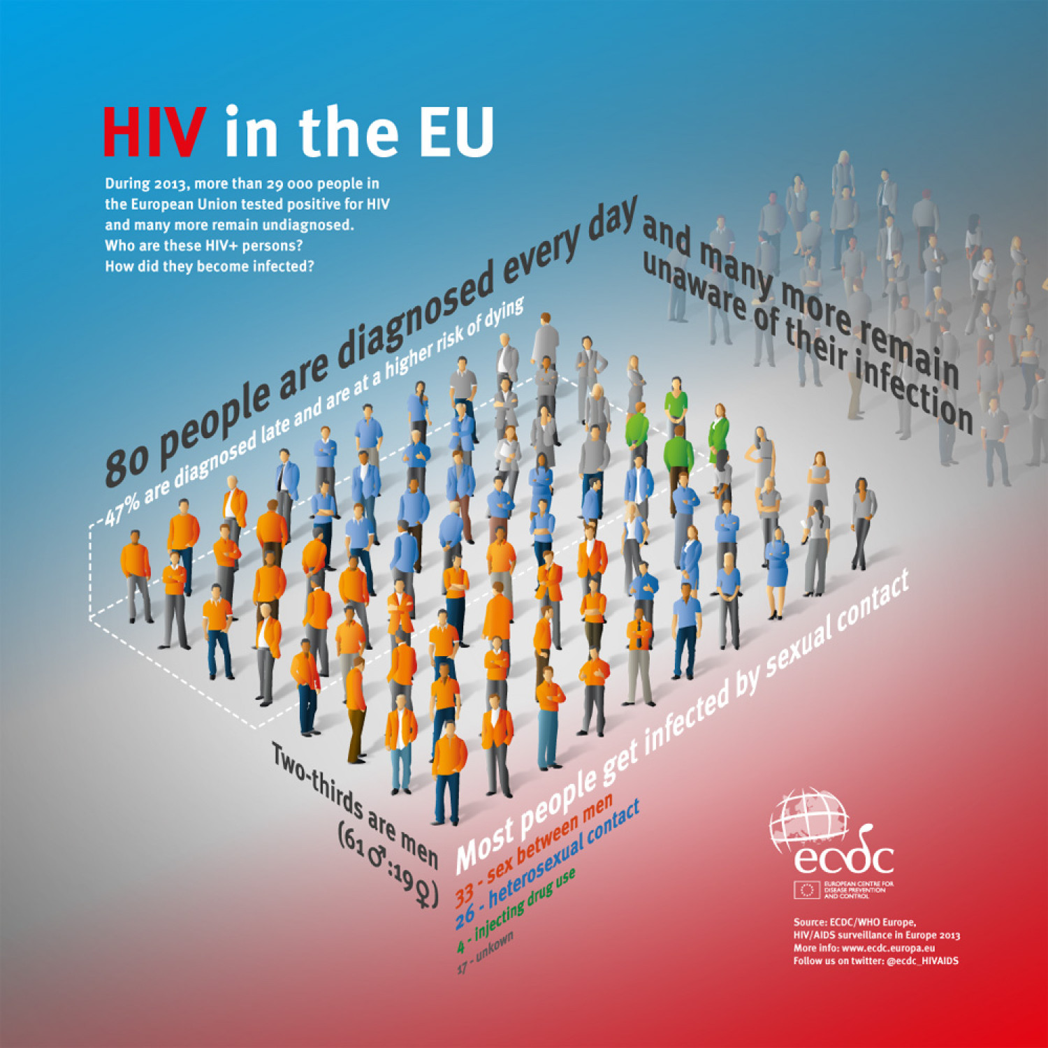 HIV in the EU (2014) Infographic