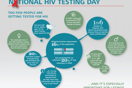 HIV/AIDS and Latinos Infographic