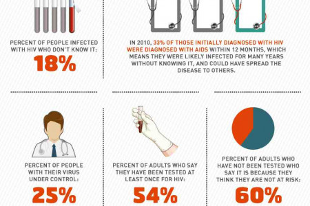 HIV/AIDS: Knowing Is Everything Infographic