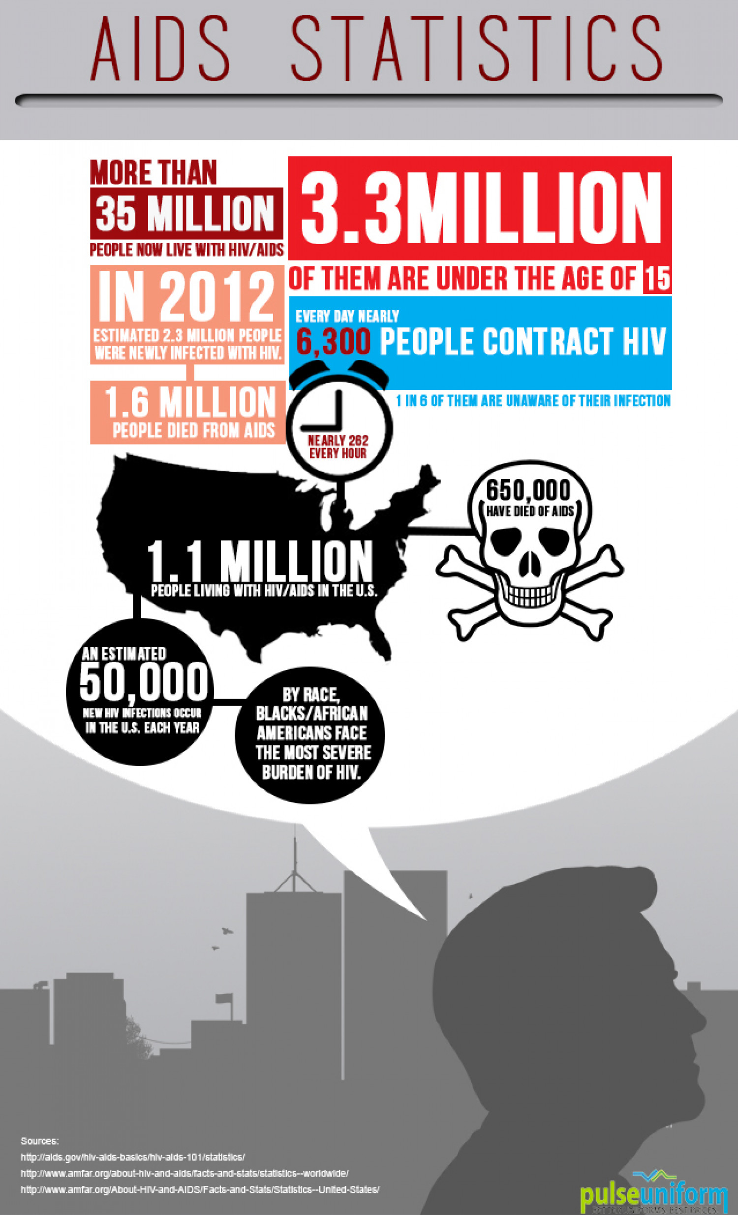HIV-AIDS Statistics at a Glance Infographic