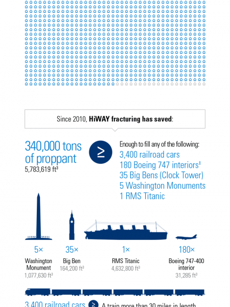 HiWAY Flow-Channel Hydraulic Fracturing Service Infographic