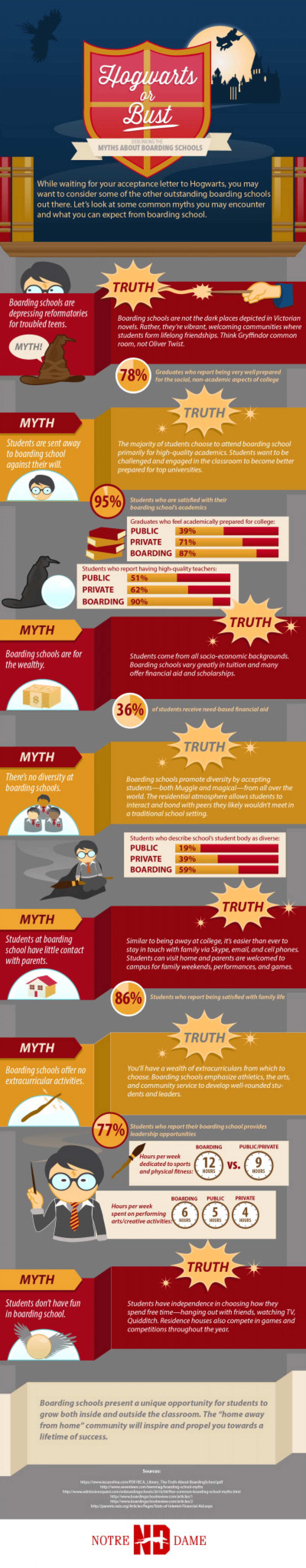 Hogwarts or Bust! Boarding School Myths - Debunked Infographic