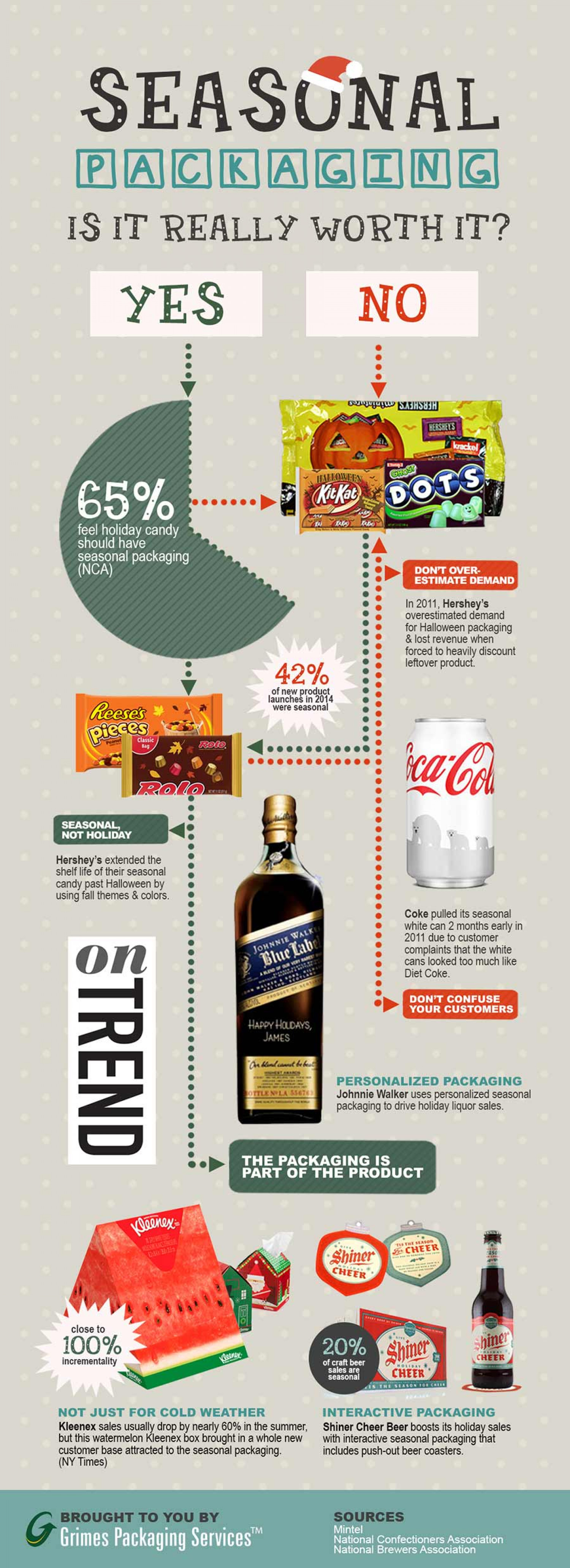 Holiday & Seasonal Packaging: Is It Really Worth It? Infographic