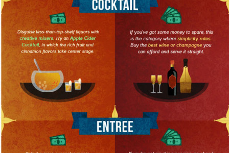 Holiday Dinner: What's Your Budget? Infographic