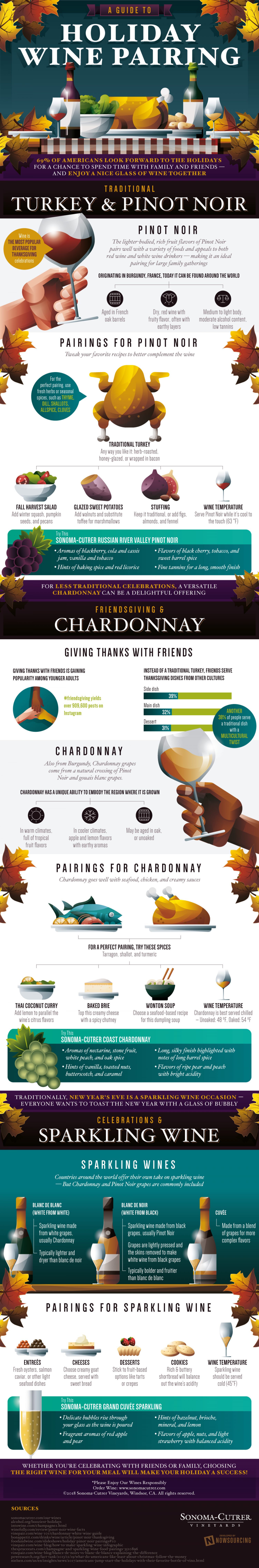 Holiday Food And Wine Pairings Infographic