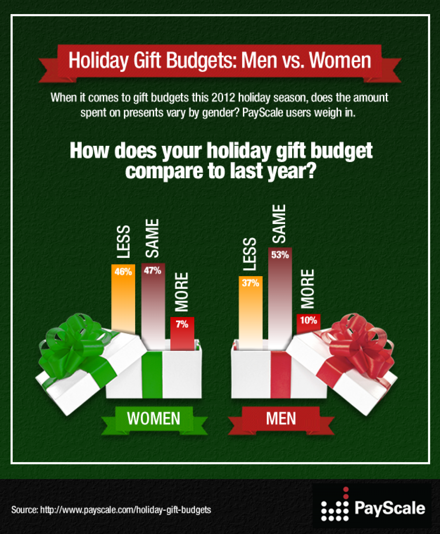 Holiday Gift Budgets: Men vs. Women Infographic