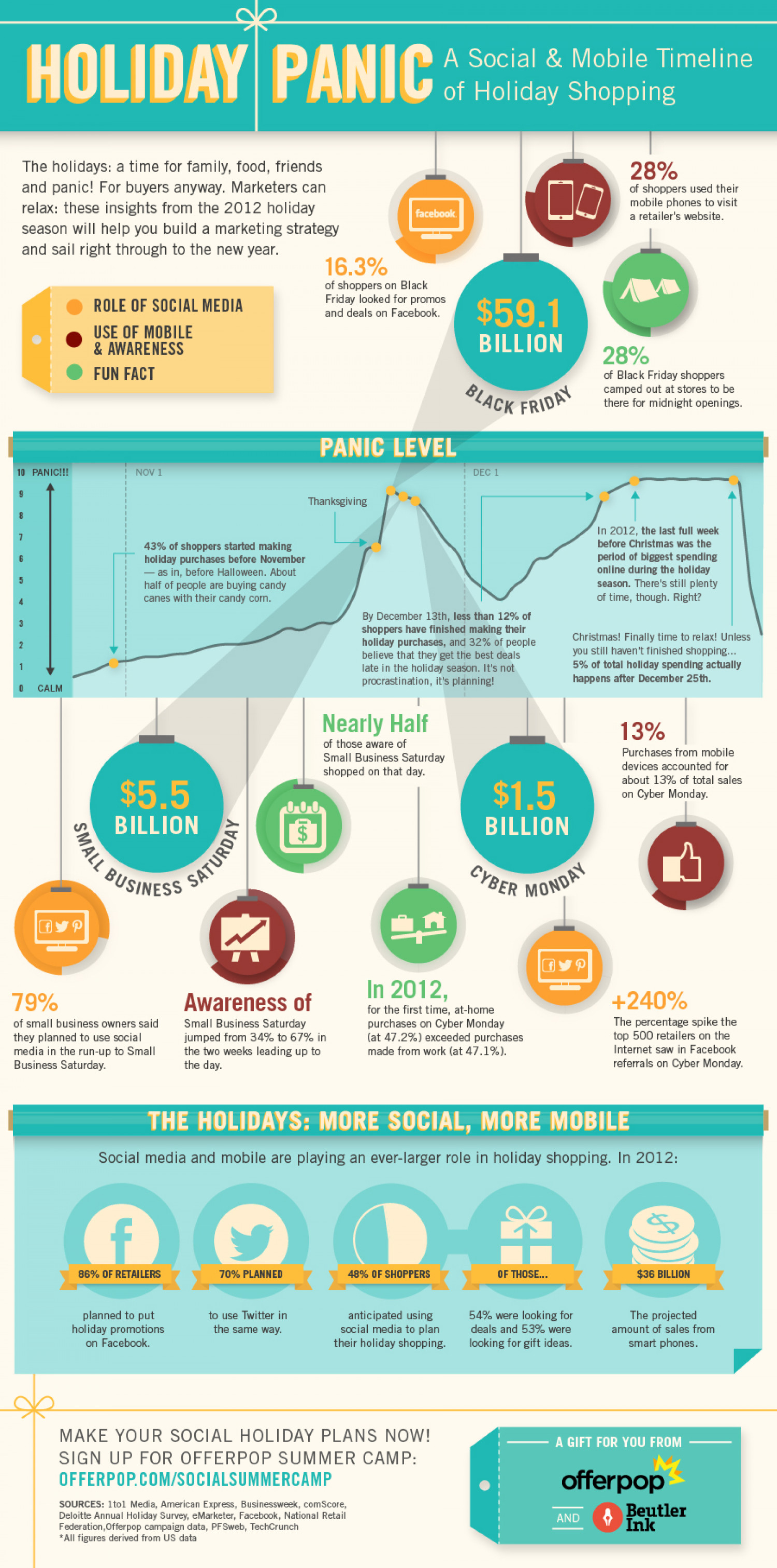 Holiday Panic: A Social & Mobile Timeline of Holiday Shopping Infographic