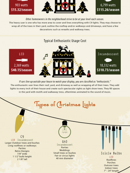 Holiday Power Consumption Infographic