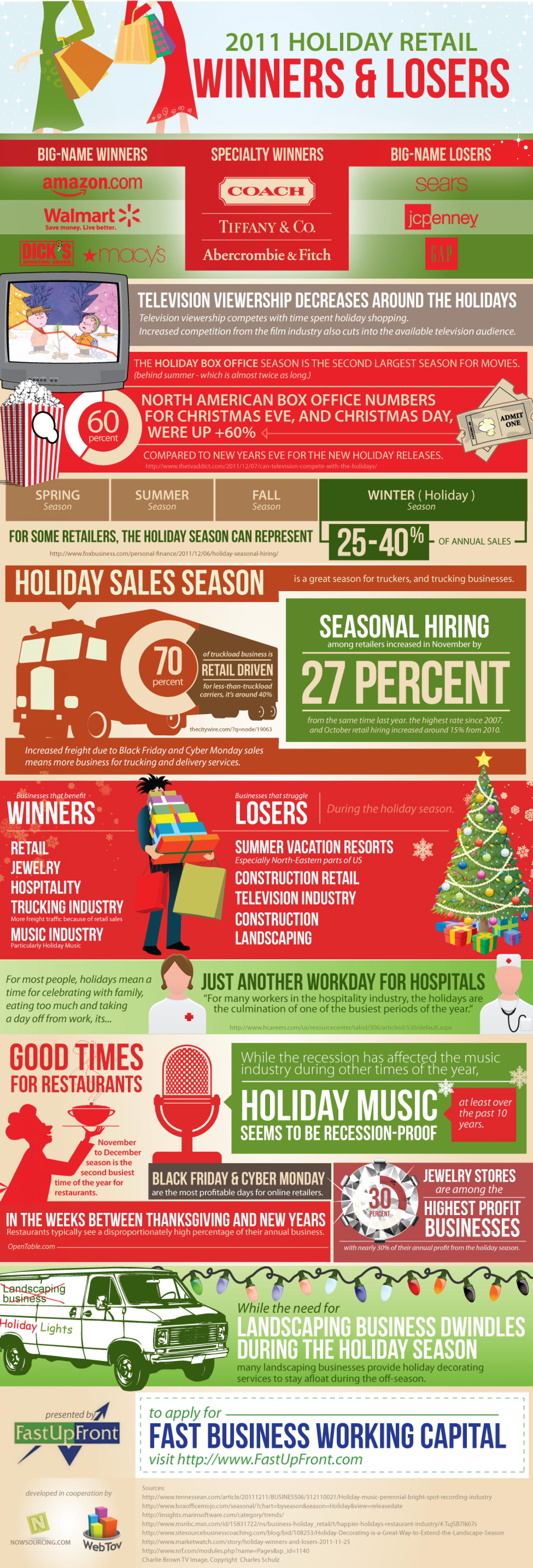 Holiday Retail Winners and Losers Infographic