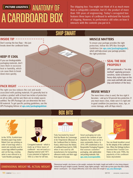 Holiday Shipping: The Anatomy of a Cardboard Box Infographic
