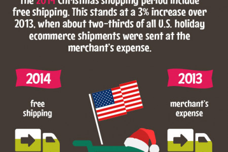 Holiday Shopping in Numbers Infographic