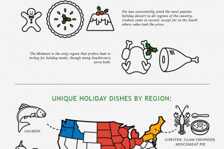 Holiday Smorgasbord Infographic