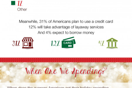 Holiday Spending and Your Budget Infographic