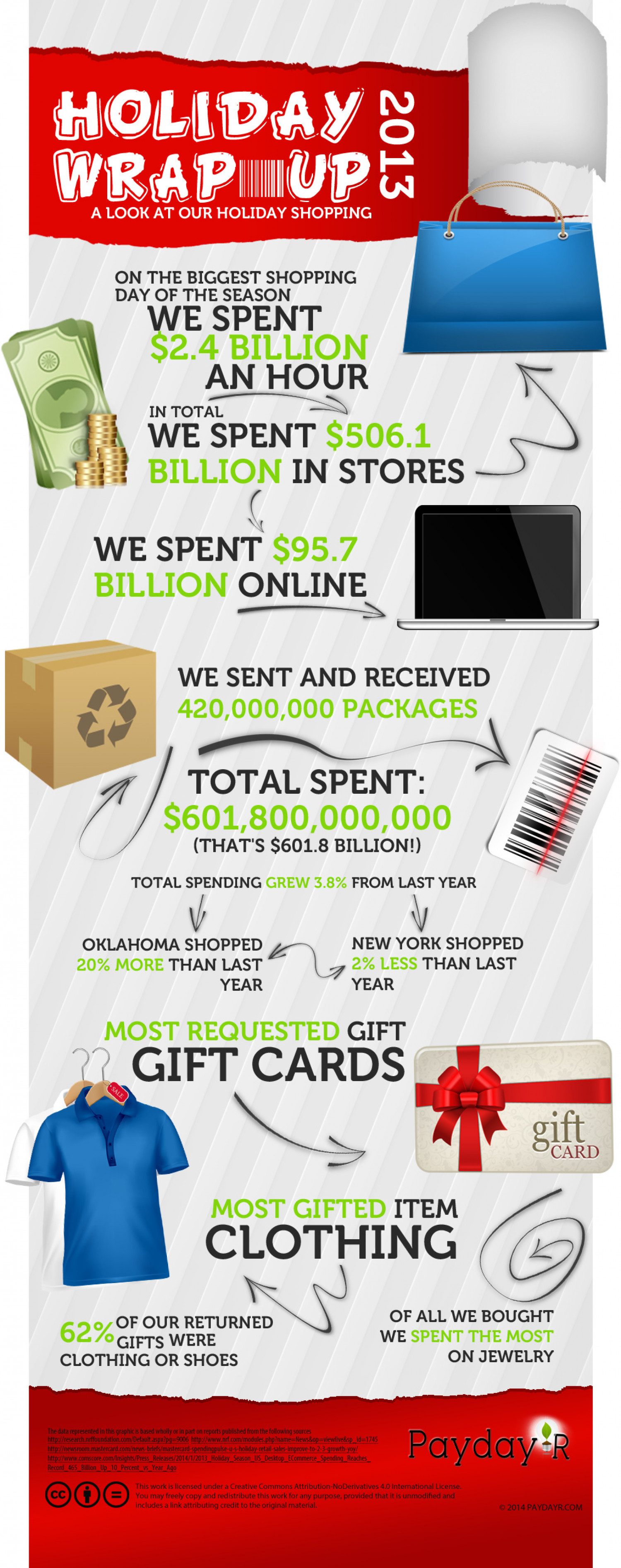 Holiday Wrap up 2013 Infographic