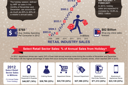 Holiday Survival Kit 2013 Infographic