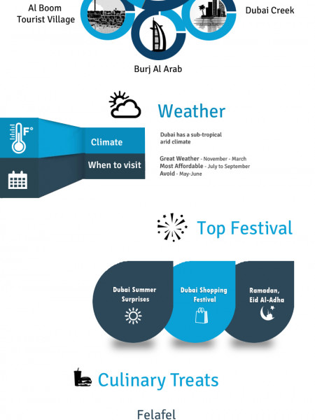 Holiday to Dubai – All You Need to Know Infographic