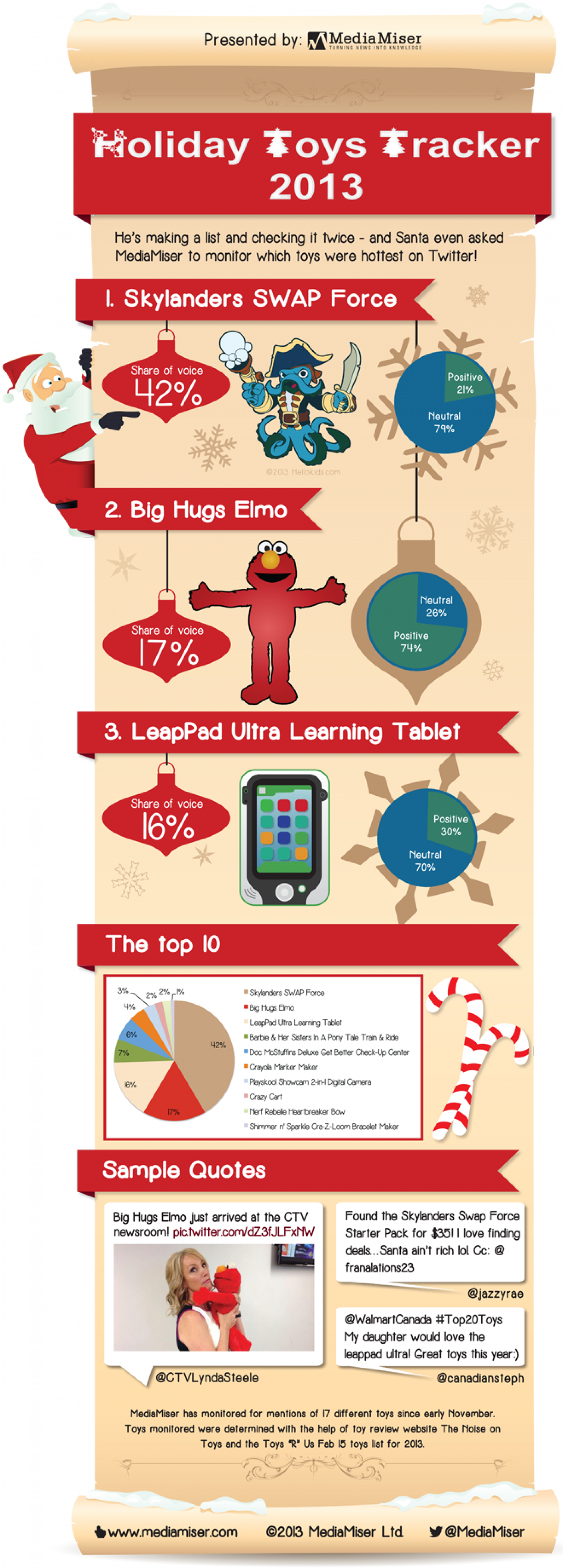 Holiday Toys Tracker 2013 Infographic
