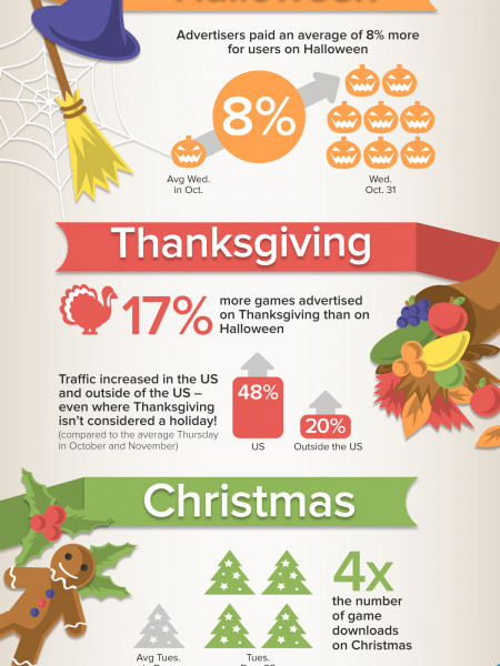 Chartboost Holiday Wrap-up  Infographic