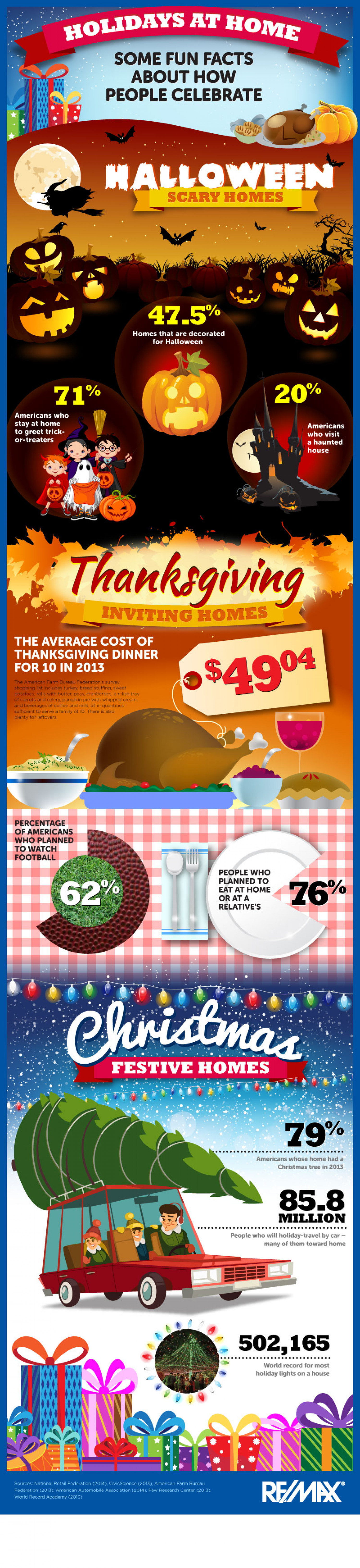 Holidays at Home Infographic