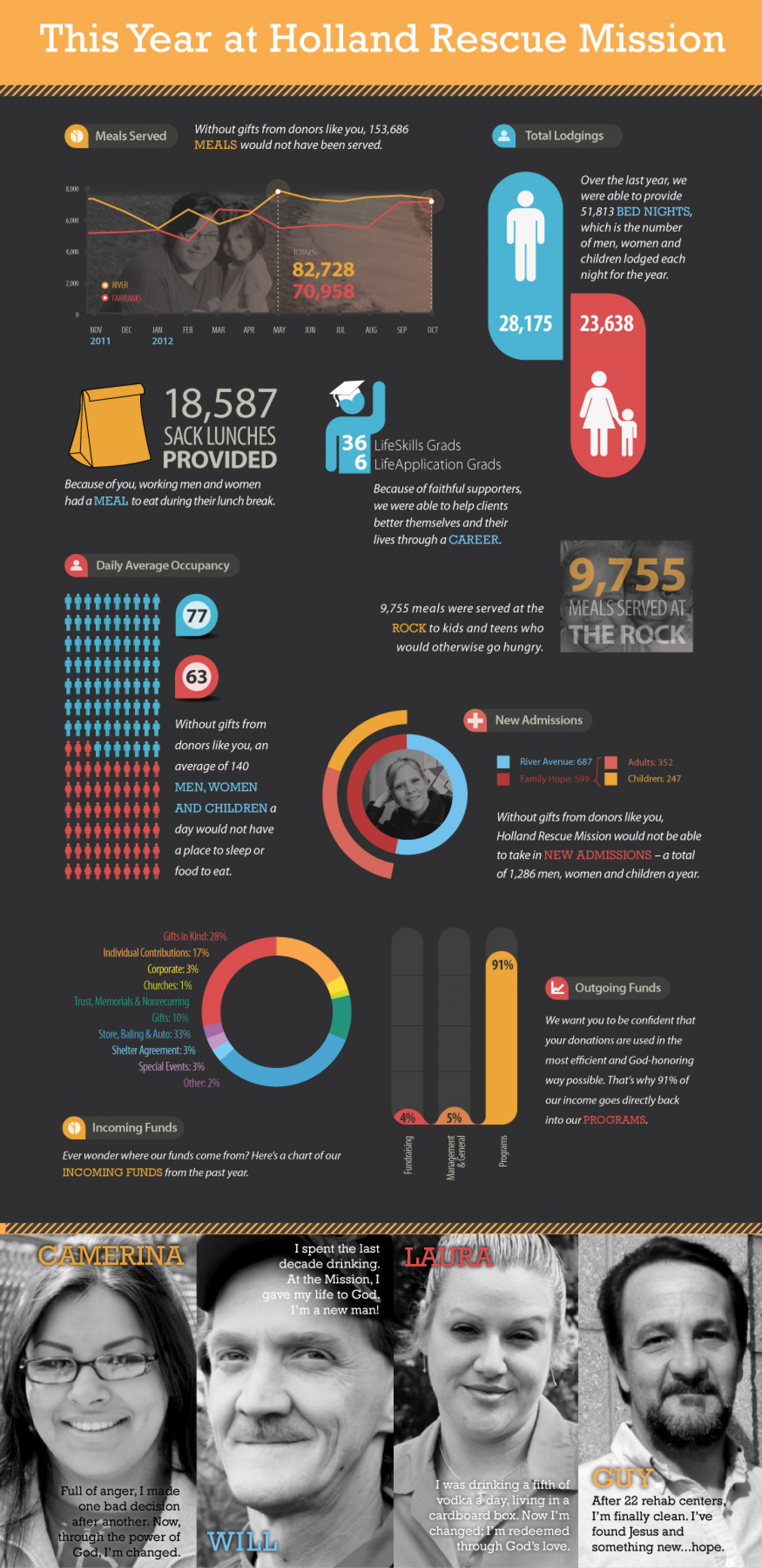 Holland Rescue Mission Annual Report Infographic