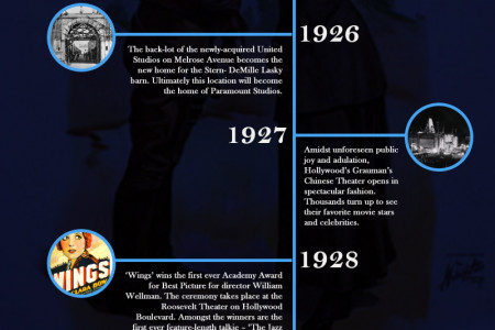 Hollywood History Infographic