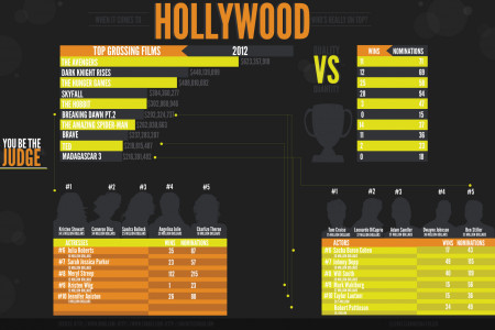 Hollywood Infographic Infographic